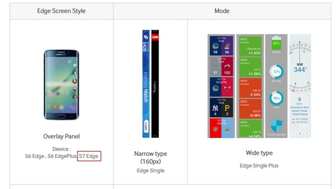 Samsung Galaxy S7 Edge spotted on developer site