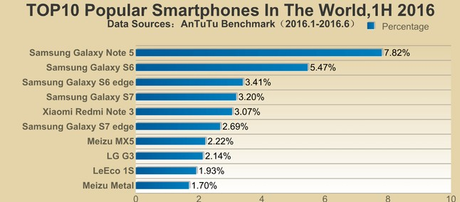 AnTuTu releases list of most popular smartphones for first half of