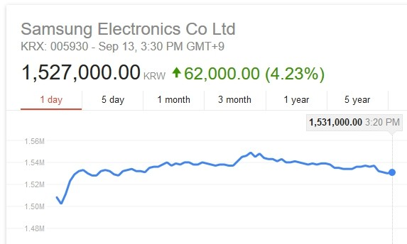 Samsung's stocks dropped by 7% with a share now at $1300