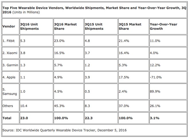ff5343528ddd IDC releases data of third quarter for wearables market