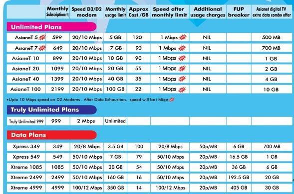 Asianet Broadband Plans - Unlimted Data Tariff , Up to 100Mbps Speed