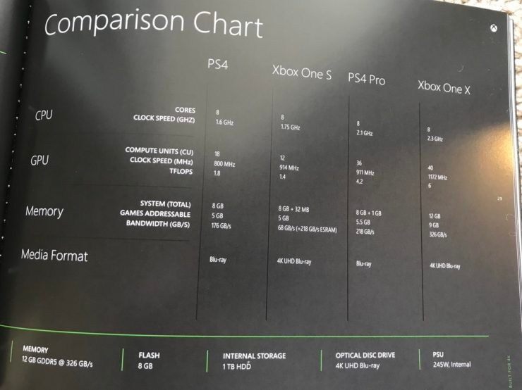 Xbox One X promotional book compares it to the PS4 Pro and other